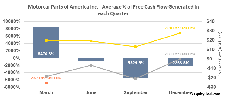 Motorcar Parts of America Inc. (NASD:MPAA) Free Cash Flow Seasonality