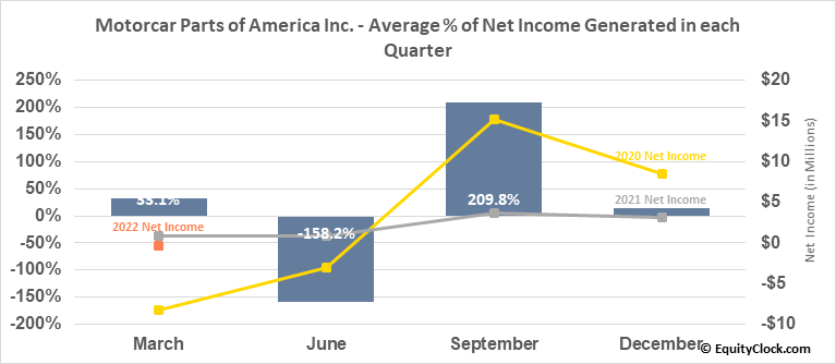 Motorcar Parts of America Inc. (NASD:MPAA) Net Income Seasonality