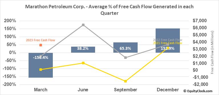 Marathon Petroleum Corp. (NYSE:MPC) Free Cash Flow Seasonality