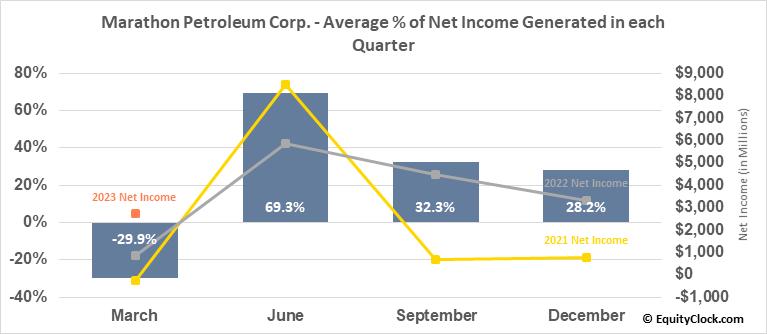 Marathon Petroleum Corp. (NYSE:MPC) Net Income Seasonality