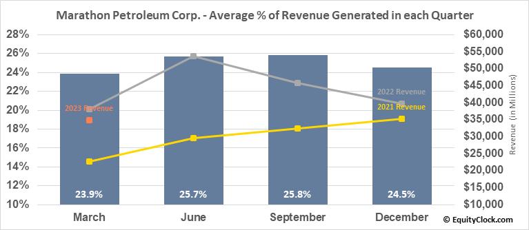 Marathon Petroleum Corp. (NYSE:MPC) Revenue Seasonality