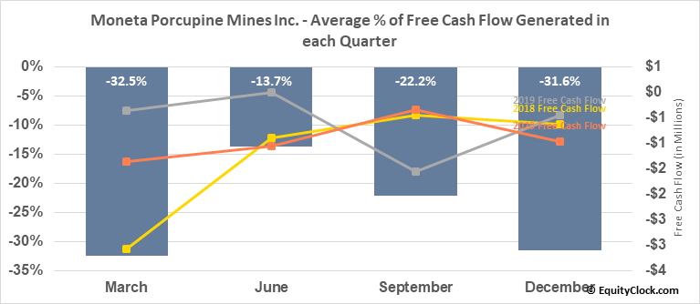 Moneta Porcupine Mines Inc. (OTCMKT:MPUCF) Free Cash Flow Seasonality