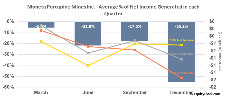 Moneta Porcupine Mines Inc. (OTCMKT:MPUCF) Net Income Seasonality