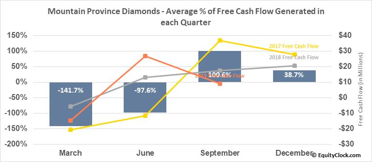 Mountain Province Diamonds (NASD:MPVD) Free Cash Flow Seasonality