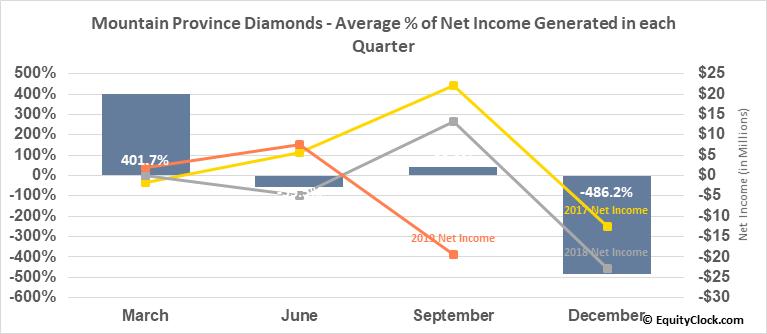 Mountain Province Diamonds (NASD:MPVD) Net Income Seasonality