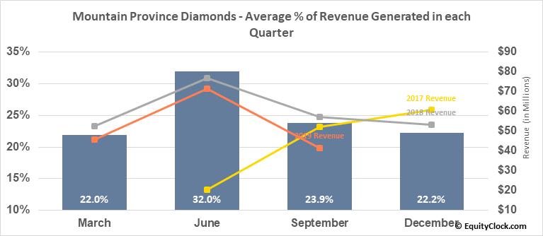 Mountain Province Diamonds (NASD:MPVD) Revenue Seasonality