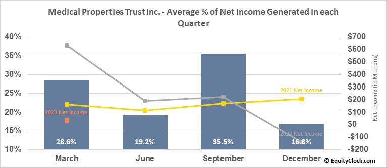 Medical Properties Trust Inc. (NYSE:MPW) Net Income Seasonality