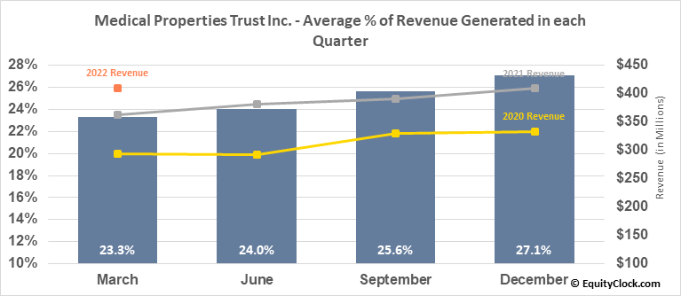 Medical Properties Trust Inc. (NYSE:MPW) Revenue Seasonality