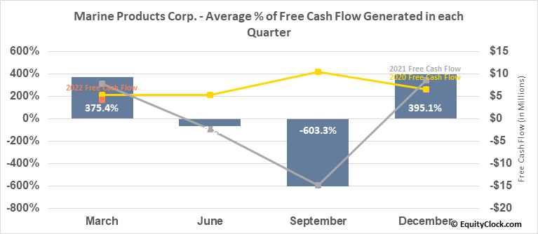 Marine Products Corp. (NYSE:MPX) Free Cash Flow Seasonality