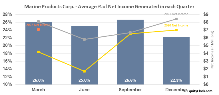 Marine Products Corp. (NYSE:MPX) Net Income Seasonality