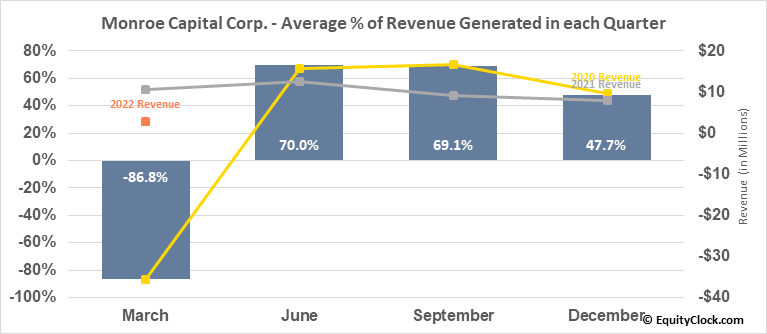 Monroe Capital Corp. (NASD:MRCC) Revenue Seasonality
