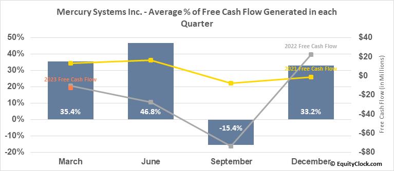 Mercury Systems Inc. (NASD:MRCY) Free Cash Flow Seasonality