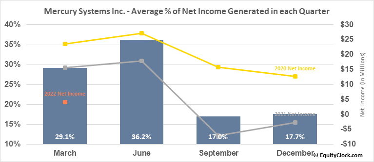Mercury Systems Inc. (NASD:MRCY) Net Income Seasonality