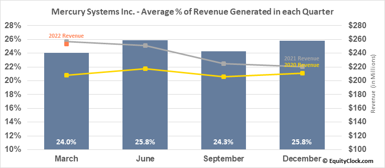 Mercury Systems Inc. (NASD:MRCY) Revenue Seasonality