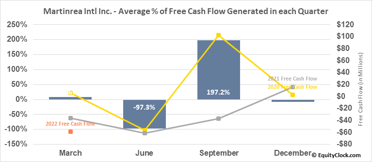 Martinrea Intl Inc. (TSE:MRE.TO) Free Cash Flow Seasonality
