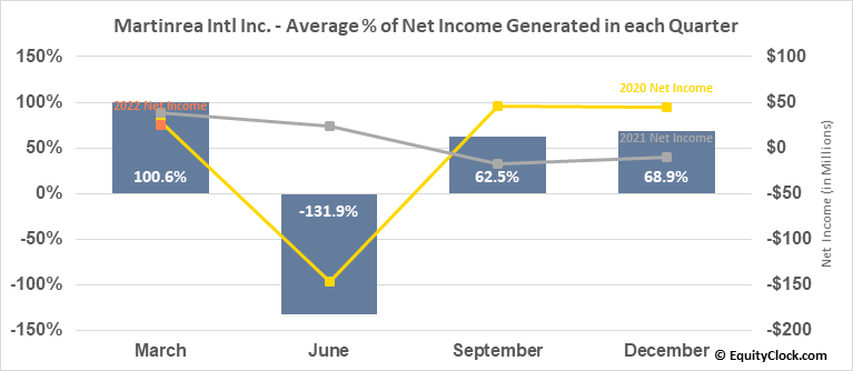 Martinrea Intl Inc. (TSE:MRE.TO) Net Income Seasonality