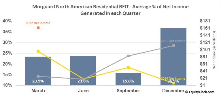 Morguard North American Residential REIT (TSE:MRG/UN.TO) Net Income Seasonality