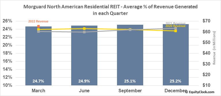 Morguard North American Residential REIT (TSE:MRG/UN.TO) Revenue Seasonality