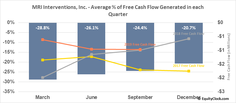 MRI Interventions, Inc. (NASD:MRIC) Free Cash Flow Seasonality
