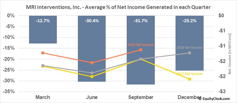 MRI Interventions, Inc. (NASD:MRIC) Net Income Seasonality