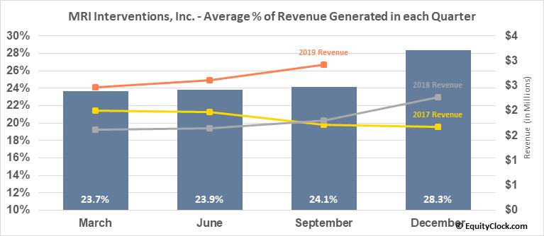 MRI Interventions, Inc. (NASD:MRIC) Revenue Seasonality