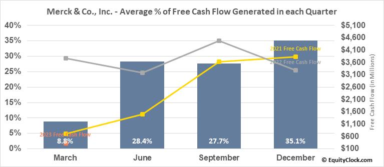 Merck & Co., Inc. (NYSE:MRK) Free Cash Flow Seasonality