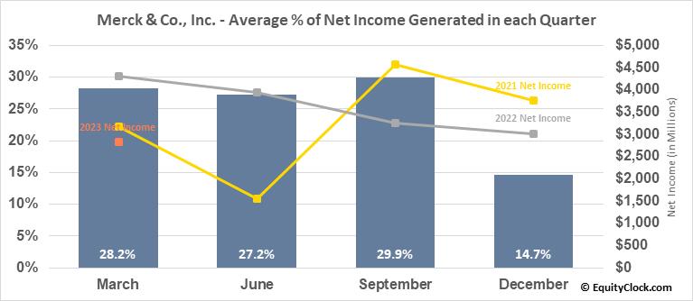 Merck & Co., Inc. (NYSE:MRK) Net Income Seasonality