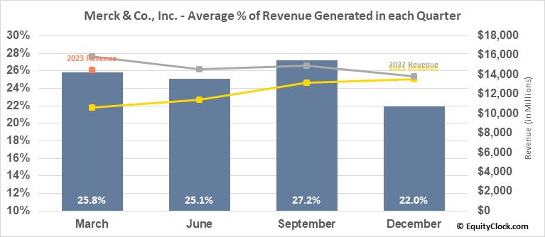 Merck & Co., Inc. (NYSE:MRK) Revenue Seasonality