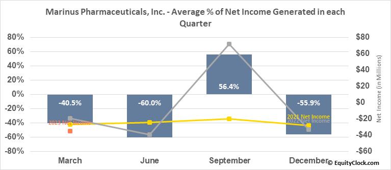Marinus Pharmaceuticals, Inc. (NASD:MRNS) Net Income Seasonality