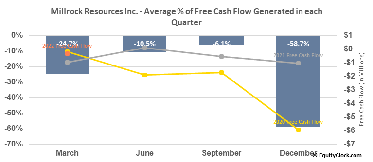 Millrock Resources Inc. (TSXV:MRO.V) Free Cash Flow Seasonality