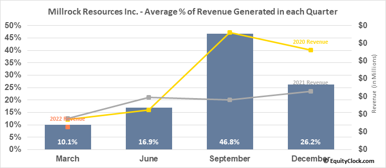 Millrock Resources Inc. (TSXV:MRO.V) Revenue Seasonality