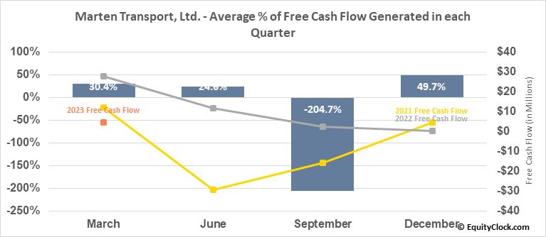 Marten Transport, Ltd. (NASD:MRTN) Free Cash Flow Seasonality