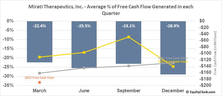 Mirati Therapeutics, Inc. (NASD:MRTX) Free Cash Flow Seasonality