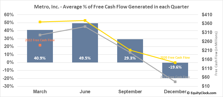 Metro, Inc. (TSE:MRU.TO) Free Cash Flow Seasonality