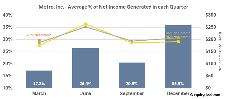 Metro, Inc. (TSE:MRU.TO) Net Income Seasonality