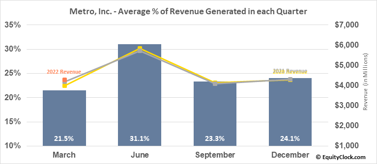 Metro, Inc. (TSE:MRU.TO) Revenue Seasonality