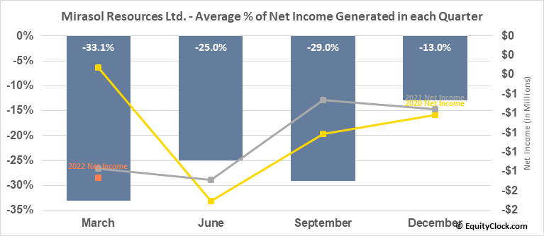 Mirasol Resources Ltd. (OTCMKT:MRZLF) Net Income Seasonality