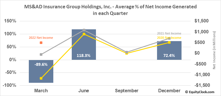 MS&AD Insurance Group Holdings, Inc. (OTCMKT:MSADY) Net Income Seasonality