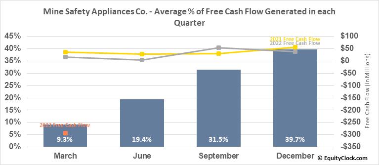 Mine Safety Appliances Co. (NYSE:MSA) Free Cash Flow Seasonality