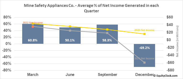 Mine Safety Appliances Co. (NYSE:MSA) Net Income Seasonality