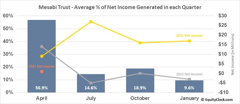 Mesabi Trust (NYSE:MSB) Net Income Seasonality