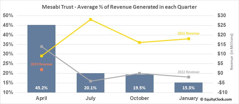 Mesabi Trust (NYSE:MSB) Revenue Seasonality