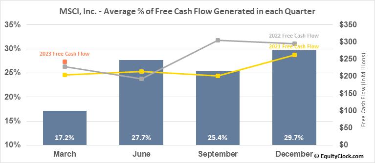 MSCI, Inc. (NYSE:MSCI) Free Cash Flow Seasonality