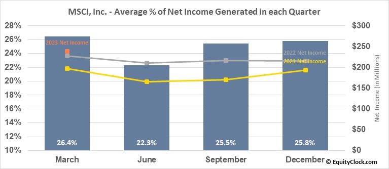 MSCI, Inc. (NYSE:MSCI) Net Income Seasonality