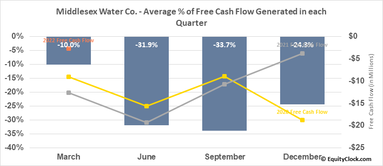 Middlesex Water Co. (NASD:MSEX) Free Cash Flow Seasonality
