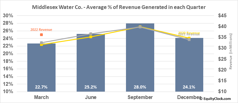 Middlesex Water Co. (NASD:MSEX) Revenue Seasonality