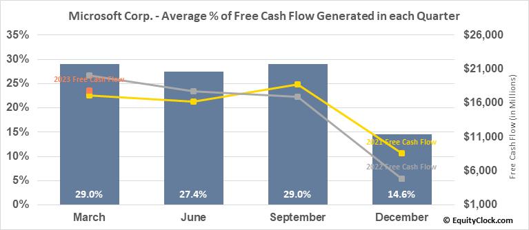 Microsoft Corp. (NASD:MSFT) Free Cash Flow Seasonality