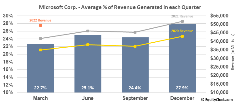 Microsoft Corp. (NASD:MSFT) Revenue Seasonality