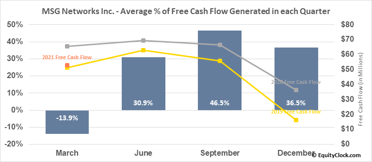 MSG Networks Inc. (NYSE:MSGN) Free Cash Flow Seasonality
