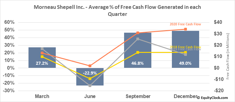 Morneau Shepell Inc. (TSE:MSI.TO) Free Cash Flow Seasonality